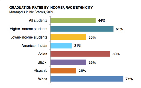 American Indian students of all groups are least likely to graduate from high school, compared with other racial and ethnic groups.