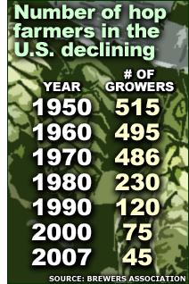 Hop farmer decline