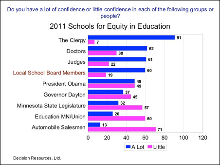 Local school board members fall just behind judges, doctors and the clergy in a poll of public confidence.