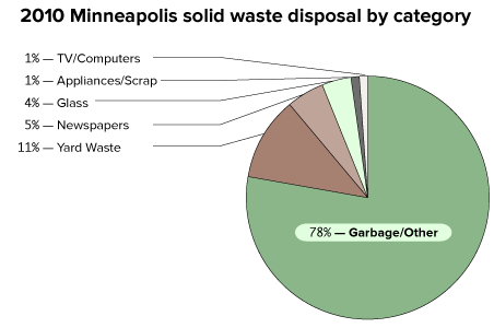 Pie chart breaking down 2010 solid waste disposal in Minneapolis by category: 78% Garbage/Other, 11% Yard Waste, 5% Newspapers, 4% Glass, 1% Appliances/Scrap, 1% TV/Computers