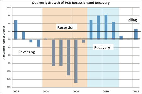 Quarterly Growth of PCI: Recession and Recovery