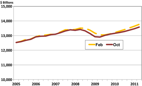 Economic growth returns, but real GDP ends fiscal 2011 below February's forecast