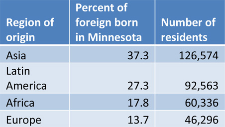 Where do Minnesota immigrants come from?