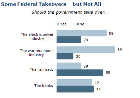 Pew Federal Takeover Survey