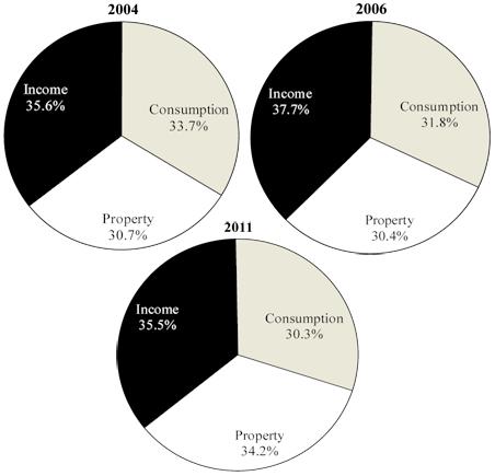 Minnesota tax impacts by tax area