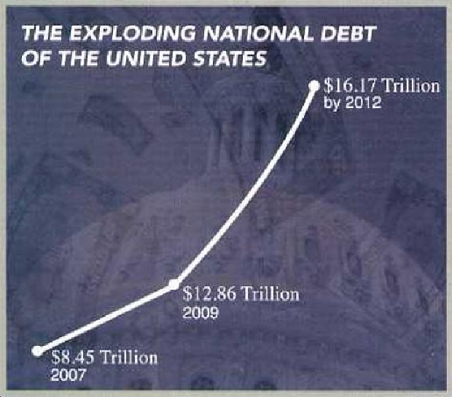 Chart showing U.S. debt from Paulsen's mailing.
