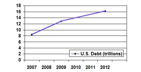 Correct plotting of U.S. debt.