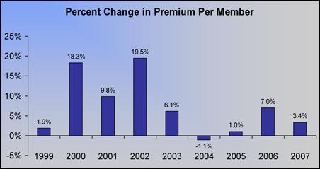 Premium Increases in Minnesota's Individual Market, 1999 to 2007