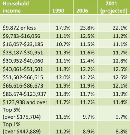 Effective tax rates in Minnesota, considering state and local taxes