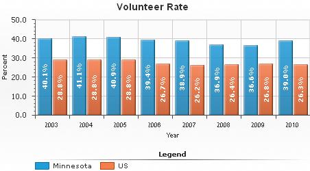 Volunteer rate
