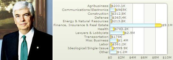 Connecticut Sen. Chris Dodd and his 2003-08 haul from the Street (Center for Responsive Politics data)