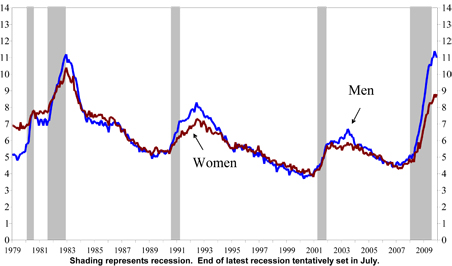 Unemployment percentage rates by gender
