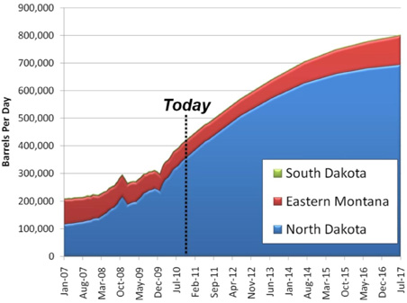 Crude oil production forecast for the United States portion of the Williston Basin. A sustained rig count of 150 was used for the North Dakota portion.