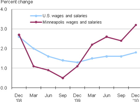 Change in Minneapolis wages and salaries.