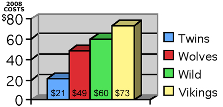 Here are the average ticket prices for the Twin Cities' four major-league teams for the 2008 and 2008-09 seasons.