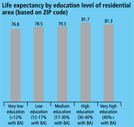 Lief expectancy by education