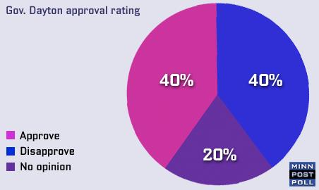 Gov. Dayton's approval rating
