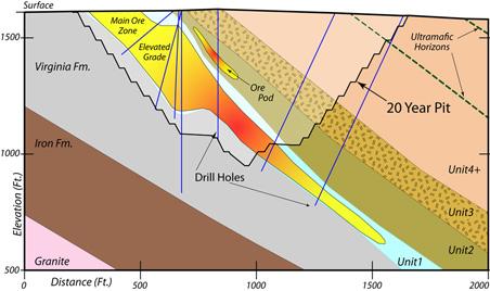 Cross-section of the NorthMet mining deposit