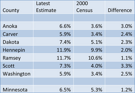 Foreign born population in the Twin Cities area
