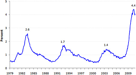 Long-term unemployment rate, January 1979-October 2010