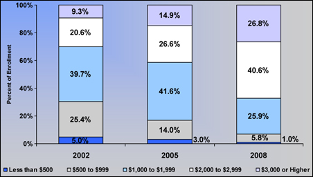 Distribution of Family Level Deductibles in the Individual Market, 2002 to 2008