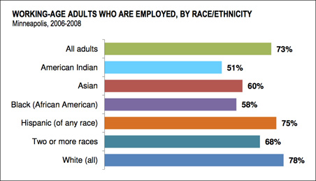 Whites of working age are most likely to be working (78 percent) followed by Latinos (75 percent).