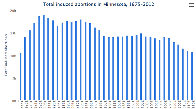 chart of abortions by year