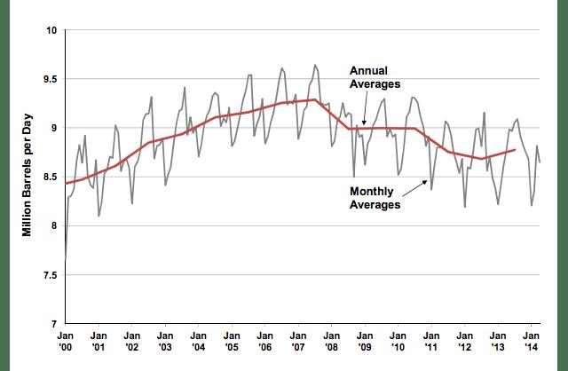 gas demand chart