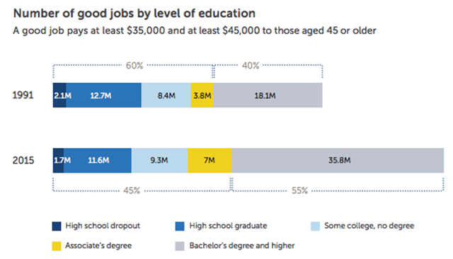 chart showing most growth in jobs for people with bachelors degree or higher