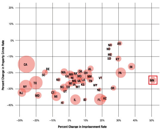 scatterplot of change in property crime rate vs. change incarceration rate by state  from 2000 to 2013