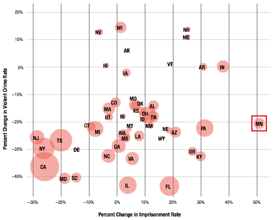 scatterplot of change in violent crime rate vs. change incarceration rate by state  from 2000 to 2013