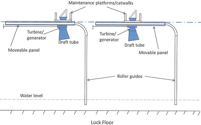 Conceptual illustration of new turbine/generators