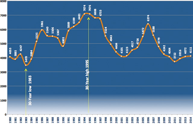 Number of Actual Violent Crime Offenses 1980-2014