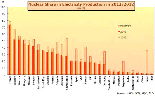 Nuclear power's share of electric-power generation