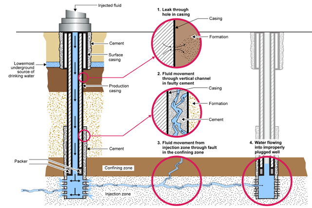 Diagram Of Fracking | Fracking S Threat To Drinking Water Is Getting Little Epa Scrutiny