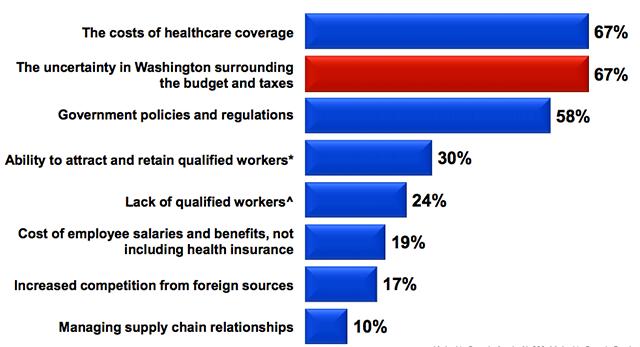 chart of manufacturer concerns