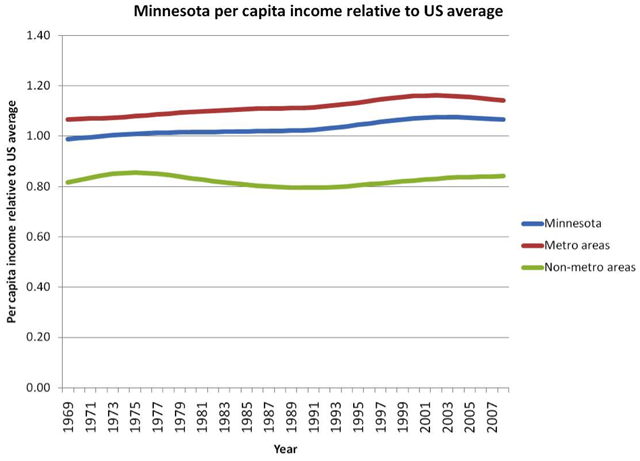 Minnesota per capita income relative to US average chart