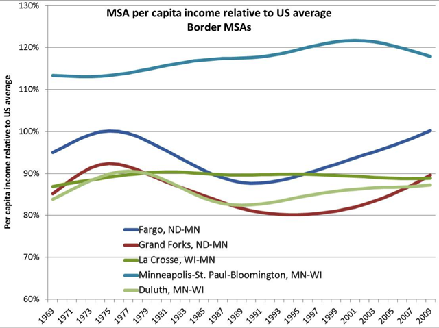 Border MSA per capita income relative to US chart