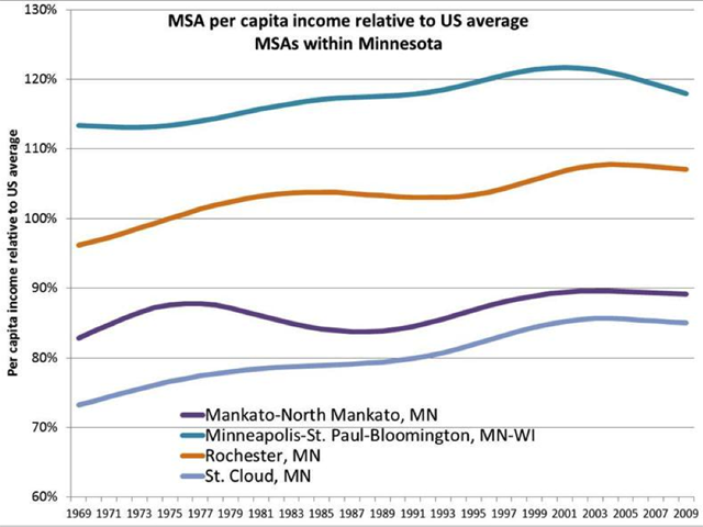 MSA per capita income relative to US average chart