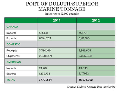 chart of duluth-superior shipping