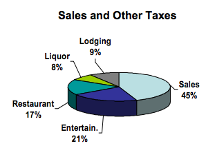 Pie chart of city taxes