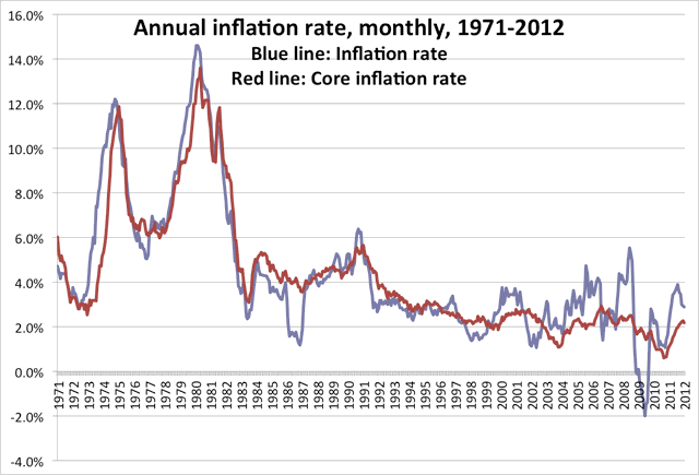 chart of annual inflation rate