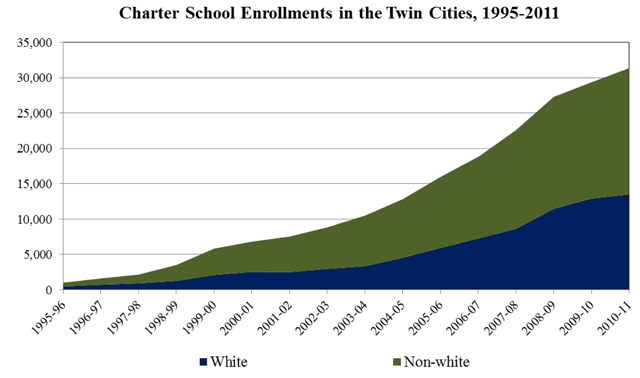 Charter enrollment in the Twin Cities