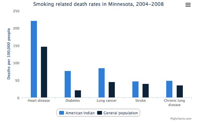mortality rates chart