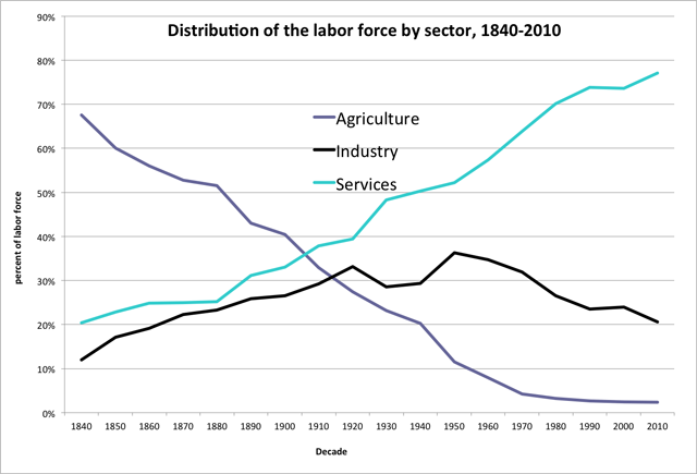 chart of distribution of labor force by sector from 1840-2010