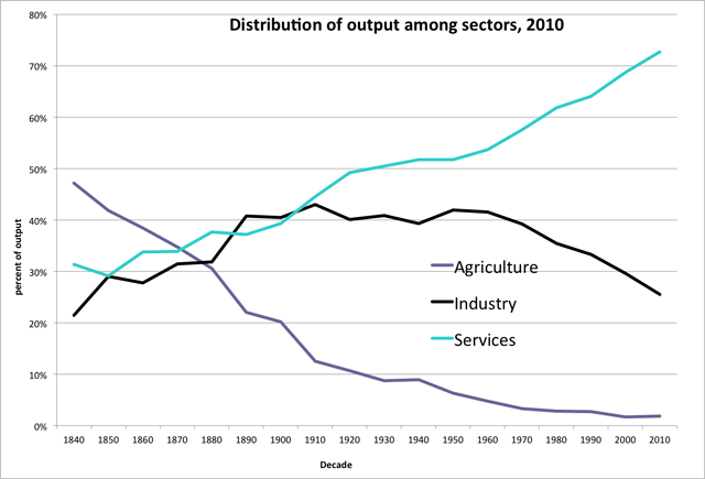 chart of distribution of output by sector from 1840-2010