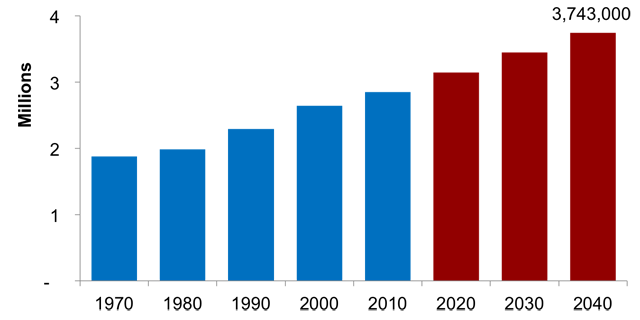 metro population growth chart