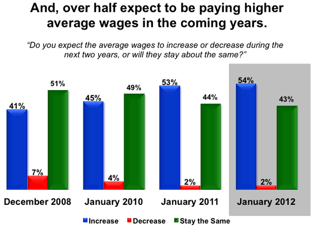 Manufacturers expect to pay higher wages in the coming years