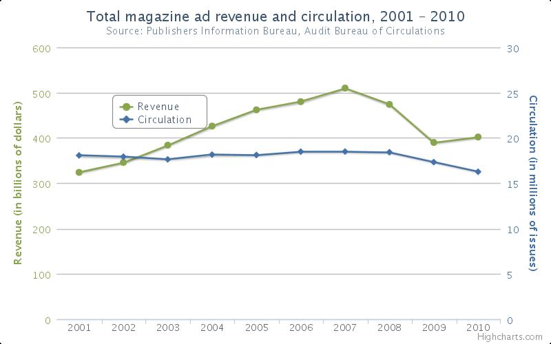 chart comparing magazine revenues to circulation, 2001-2010
