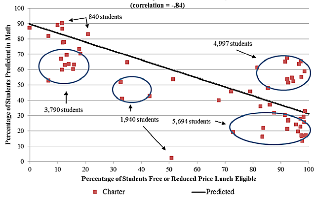 Chart of free/reduced lunch and MCA3 math scores for charter schools